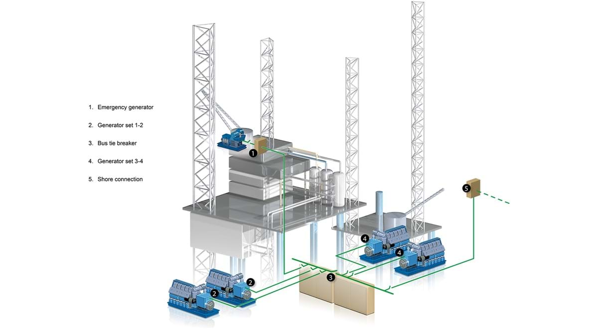 02 Offshore Platforms