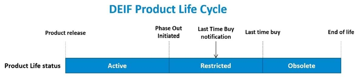 DEIF Product Life Cycle