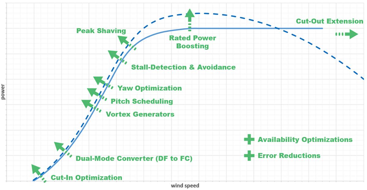 Powercurveimprovementpossibilities
