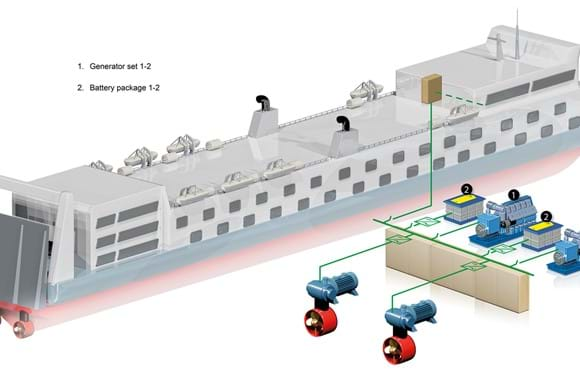 DC-bus for marine hybrid